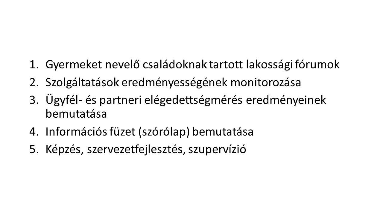 Gyermeket nevelő családoknak tartott lakossági fórumok 2 szakember (pszichológus, családgondozó) részvételével 10 településen A lakossági előadások témaköre, előadó szakemberek: Pszichológus: anya-gyermek kapcsolatról, család szerepéről gyermeknevelés egyes kérdéseiről (szülői kérdésekhez kapcsolódva) Szociális munkás: gyermeknevelést segítő szolgáltatások helyben, illetve a lakókörnyezetben igénybe vehető formáiról, ezek igénybevételével kapcsolatos tájékoztatás, a gyermekek után igénybe vehető ellátásokról, támogatásokról, azok igénybevételével kapcsolatos ügyintézésről, helyben igénybe vehető szolgáltatásokról