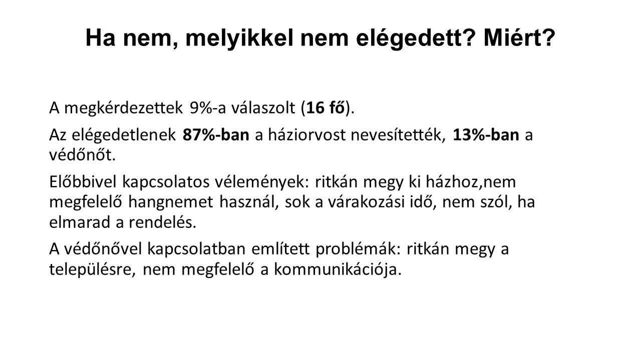 Ha nem, melyikkel nem elégedett? Miért? A megkérdezettek 9%-a válaszolt (16 fő). Az elégedetlenek 87%-ban a háziorvost nevesítették, 13%-ban a védőnőt