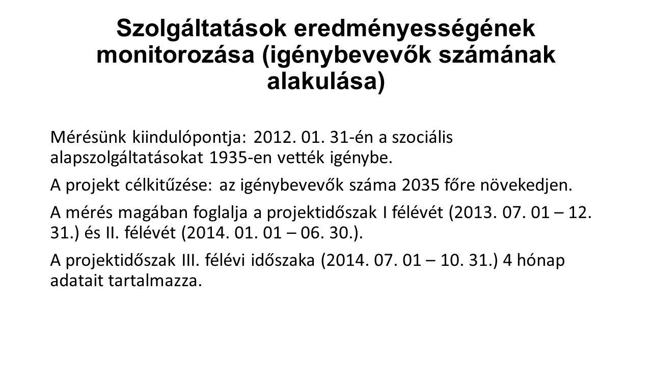 Szolgáltatások eredményességének monitorozása (igénybevevők számának alakulása) Mérésünk kiindulópontja: 2012. 01. 31-én a szociális alapszolgáltatáso