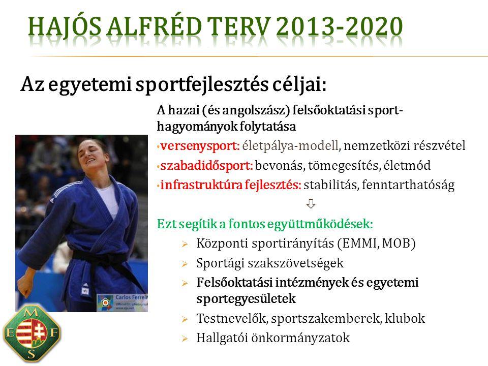 A hazai (és angolszász) felsőoktatási sport- hagyományok folytatása versenysport: életpálya-modell, nemzetközi részvétel szabadidősport: bevonás, töme