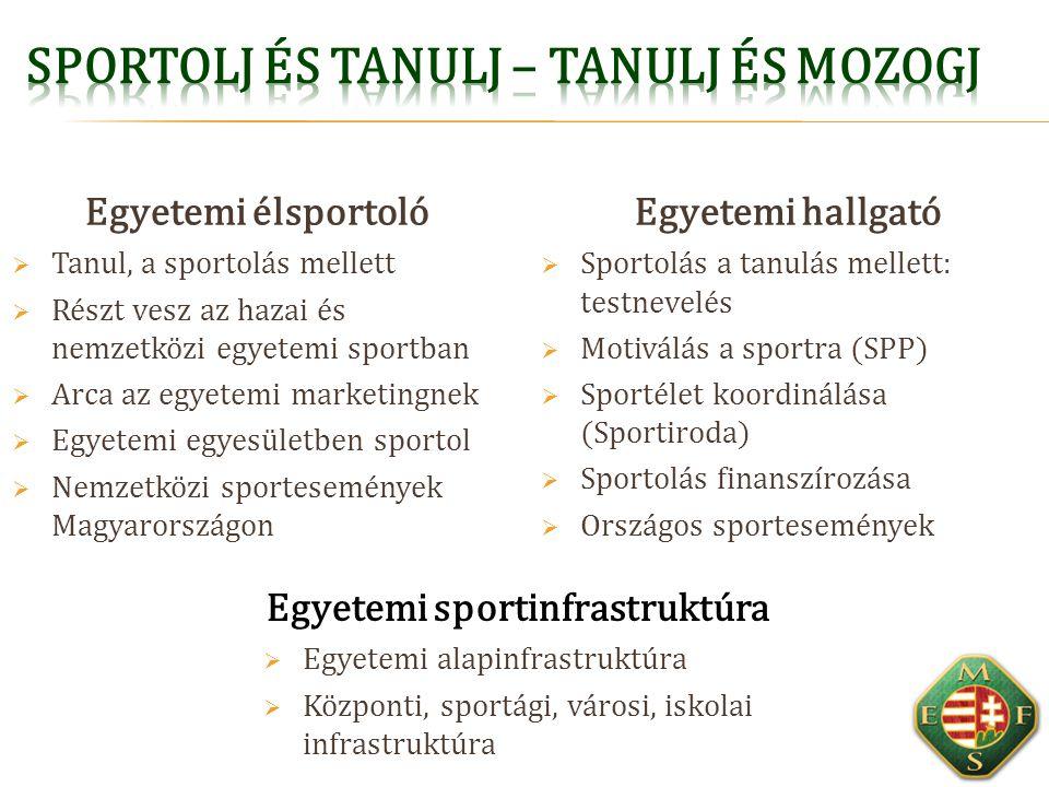 Egyetemi hallgató  Sportolás a tanulás mellett: testnevelés  Motiválás a sportra (SPP)  Sportélet koordinálása (Sportiroda)  Sportolás finanszíroz