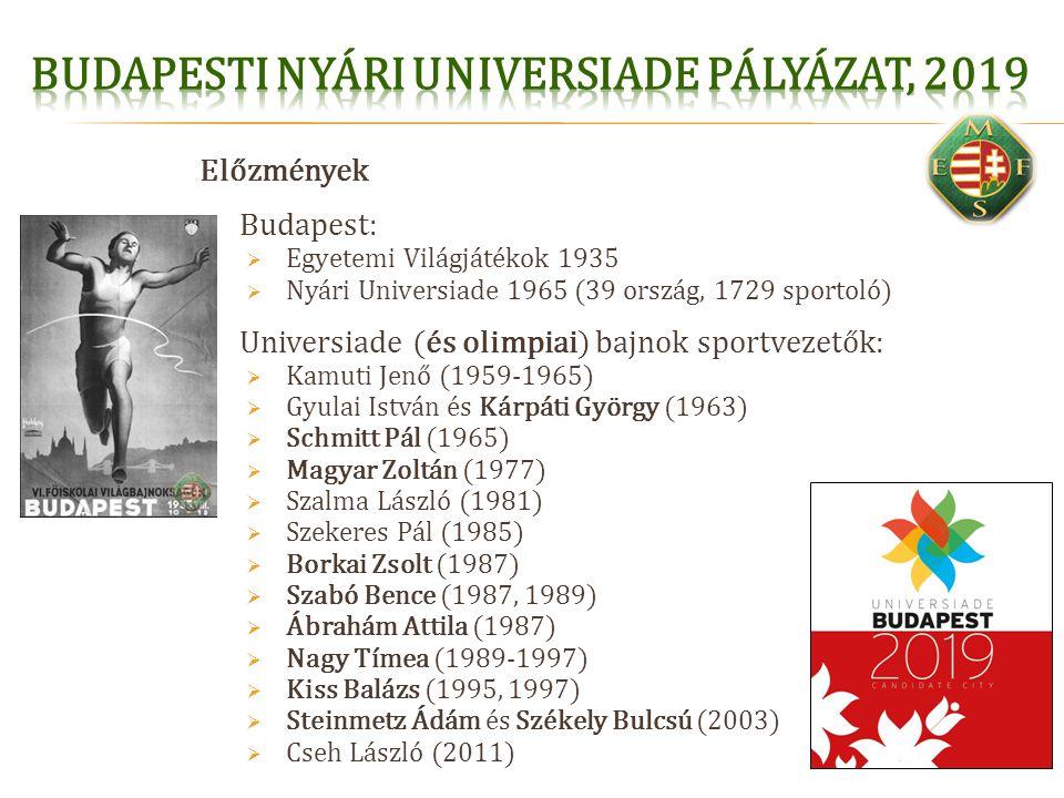 Előzmények  Budapest:  Egyetemi Világjátékok 1935  Nyári Universiade 1965 (39 ország, 1729 sportoló)  Universiade (és olimpiai) bajnok sportvezető