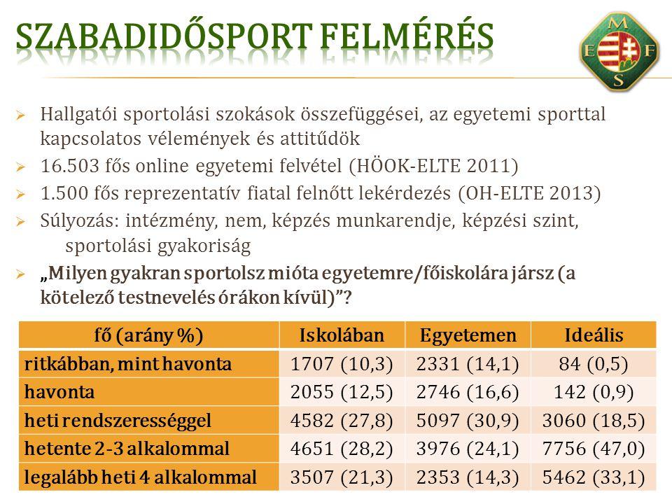  Hallgatói sportolási szokások összefüggései, az egyetemi sporttal kapcsolatos vélemények és attitűdök  16.503 fős online egyetemi felvétel (HÖOK-EL