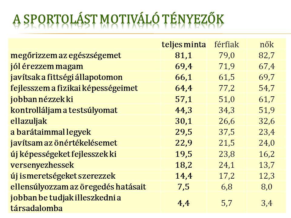 teljes mintaférfiaknők megőrizzem az egészségemet81,179,082,7 jól érezzem magam69,471,967,4 javítsak a fittségi állapotomon66,161,569,7 fejlesszem a f