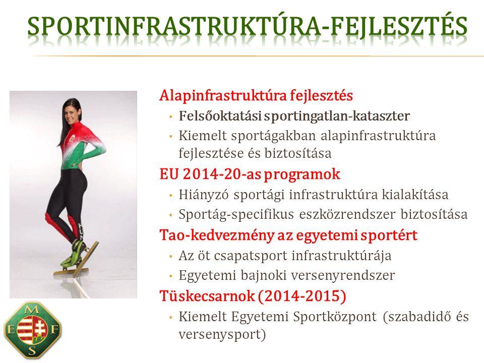 Alapinfrastruktúra fejlesztés Felsőoktatási sportingatlan-kataszter Kiemelt sportágakban alapinfrastruktúra fejlesztése és biztosítása EU 2014-20-as p