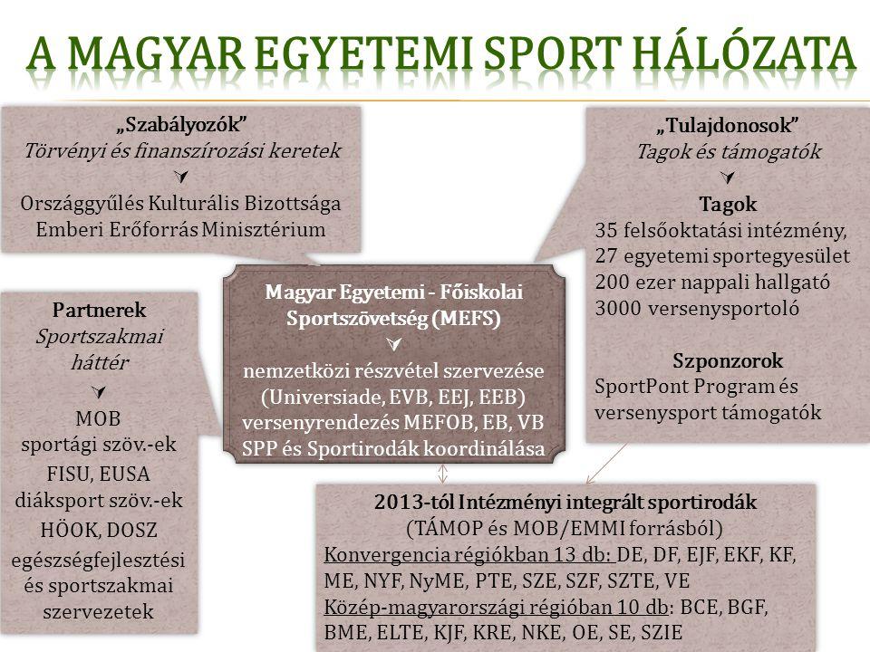 Magyar Egyetemi - Főiskolai Sportszövetség (MEFS)  nemzetközi részvétel szervezése (Universiade, EVB, EEJ, EEB) versenyrendezés MEFOB, EB, VB SPP és