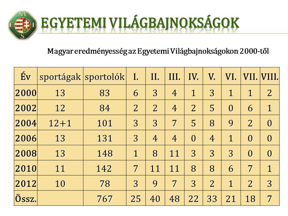 Magyar eredményesség az Egyetemi Világbajnokságokon 2000-tőlÉvsportágaksportolókI.II.III.IV.V.VI.VII.VIII.2000138363413112 2002128422425061 200412+110
