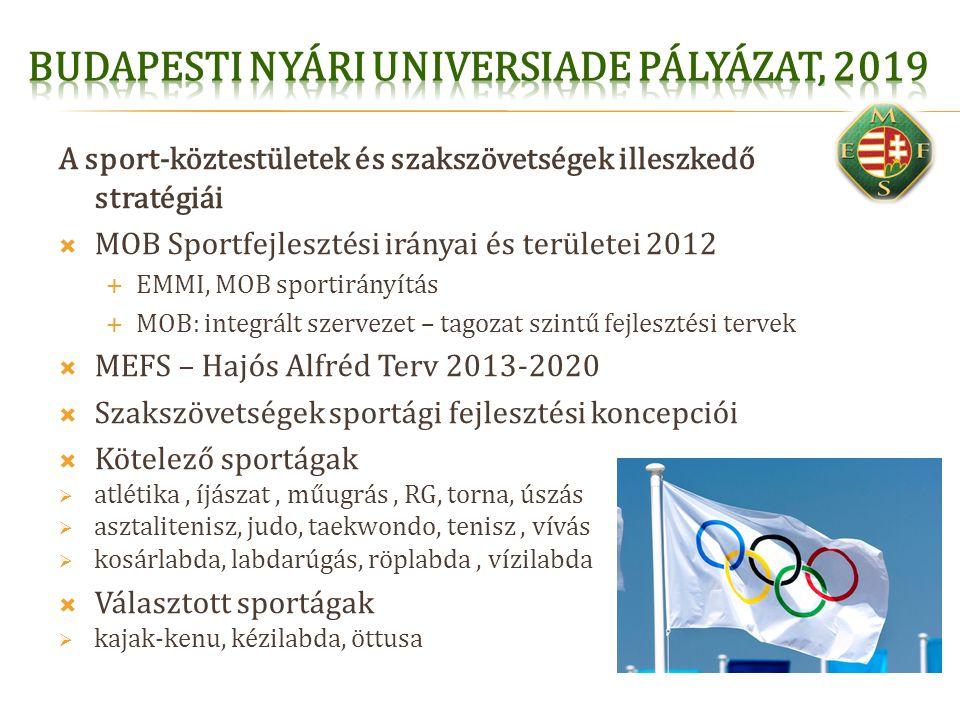 A sport-köztestületek és szakszövetségek illeszkedő stratégiái  MOB Sportfejlesztési irányai és területei 2012  EMMI, MOB sportirányítás  MOB: inte