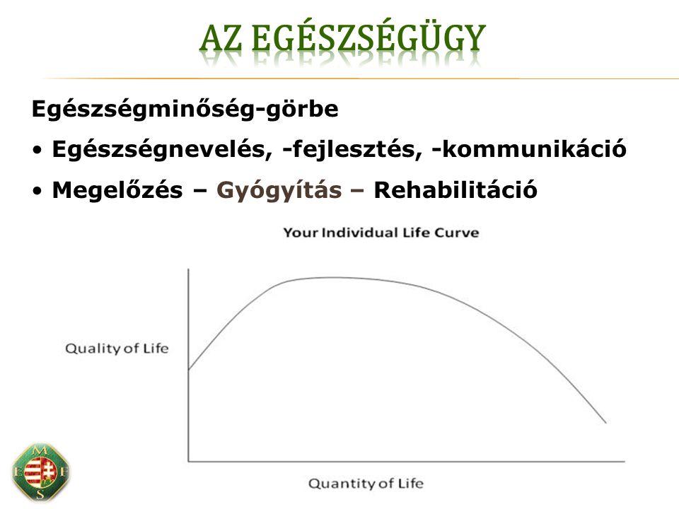 Egészségminőség-görbe Egészségnevelés, -fejlesztés, -kommunikáció Megelőzés – Gyógyítás – Rehabilitáció