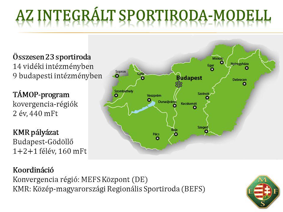 Összesen 23 sportiroda 14 vidéki intézményben 9 budapesti intézményben TÁMOP-program kovergencia-régiók 2 év, 440 mFt KMR pályázat Budapest-Gödöllő 1+