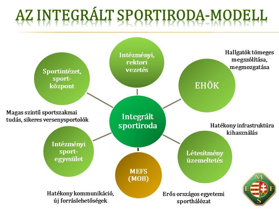 Integrált sportiroda Intézményi, rektori vezetés EHÖK Intézményi sport- egyesület Sportintézet, sport- központ Létesítmény üzemeltetés MEFS (MOB) Maga