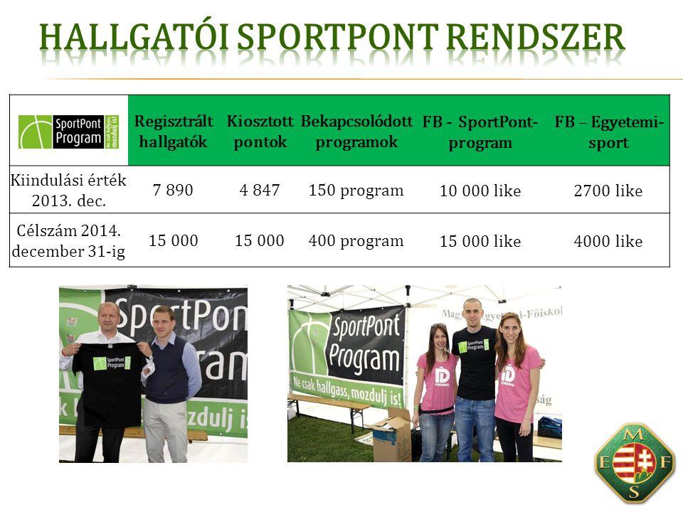 Regisztrált hallgatók Kiosztott pontok Bekapcsolódott programok FB - SportPont- program FB – Egyetemi- sport Kiindulási érték 2013. dec. 7 8904 847150