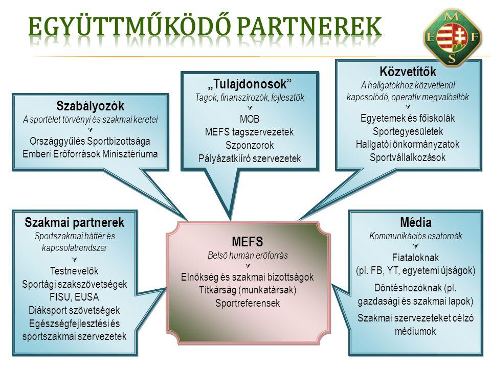 MEFS Belső humán erőforrás  Elnökség és szakmai bizottságok Titkárság (munkatársak) Sportreferensek MEFS Belső humán erőforrás  Elnökség és szakmai