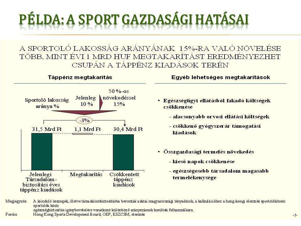 Regisztrált hallgatók Kiosztott pontok Bekapcsolódott programok FB - SportPont- program FB – Egyetemi- sport Kiindulási érték 2013.