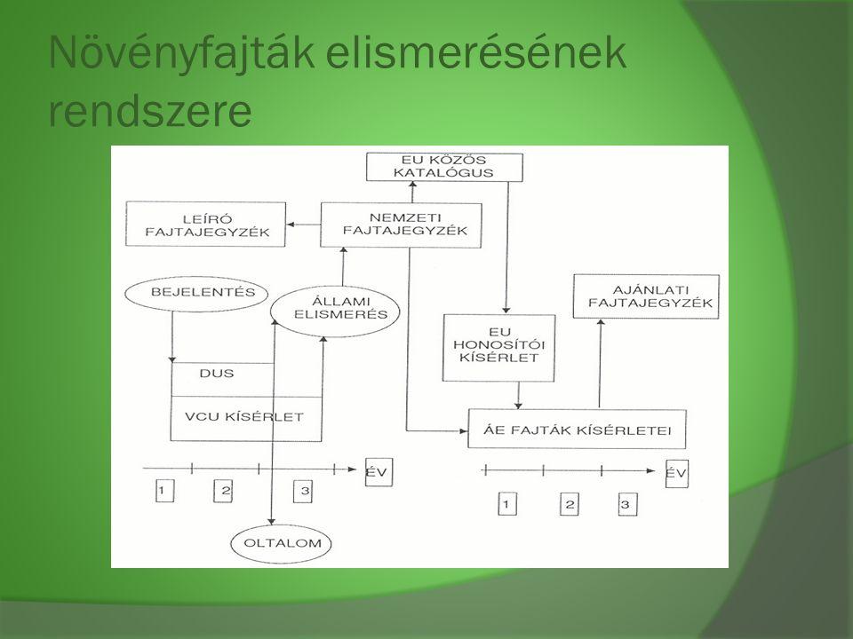 Növényfajták elismerésének rendszere