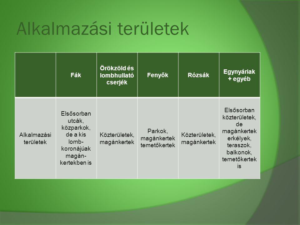 Alkalmazási területek Fák Örökzöld és lombhullató cserjék FenyőkRózsák Egynyáriak + egyéb Alkalmazási területek Elsősorban utcák, közparkok, de a kis