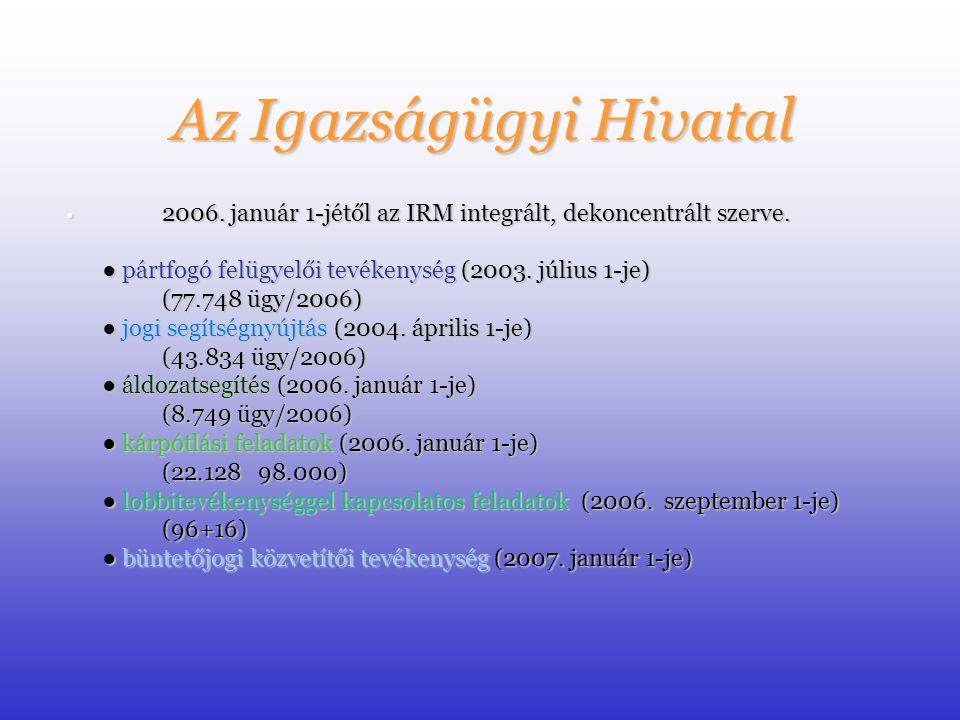 A Jogi Segítségnyújtó Szoltálat Törvényi háttér: 2003.