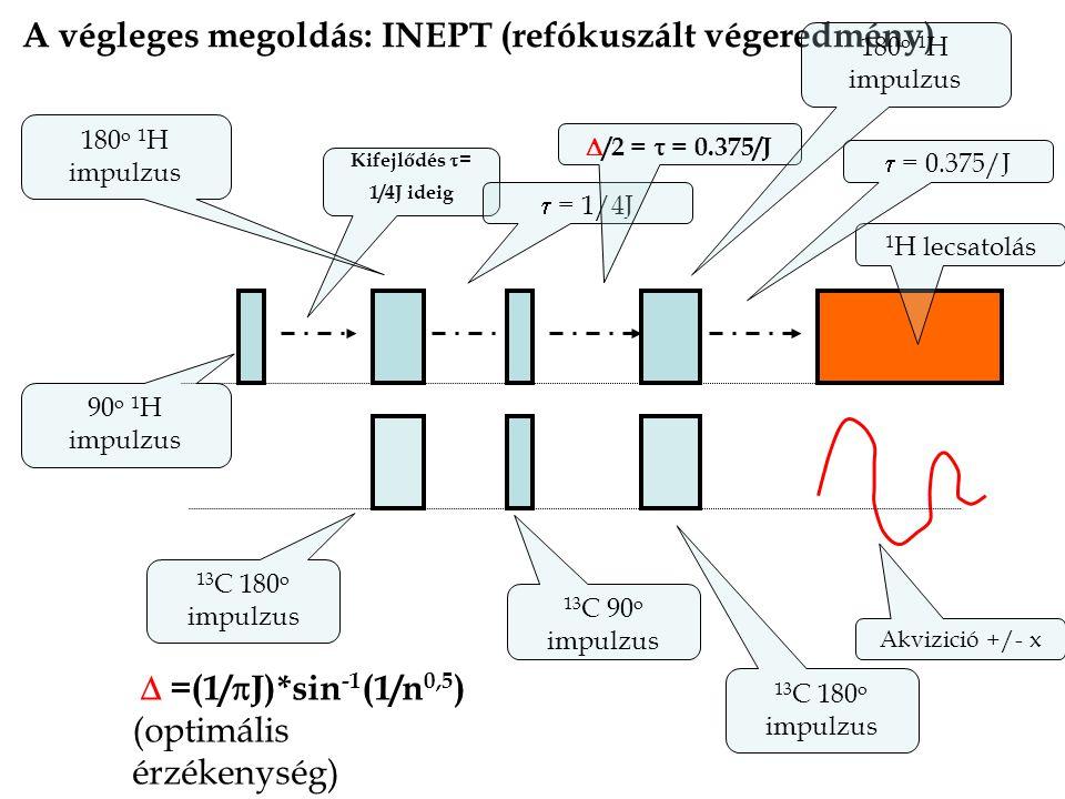 A végleges megoldás: INEPT (refókuszált végeredmény) 13 C 90 o impulzus 90 o 1 H impulzus 1 H lecsatolás Kifejlődés  = 1/4J ideig  = 1/4J 13 C 180 o impulzus  /2 =  = 0.375/J 180 o 1 H impulzus Akvizició +/- x  =(1/  J)*sin -1 (1/n 0,5 ) (optimális érzékenység)  = 0.375/J 13 C 180 o impulzus 180 o 1 H impulzus