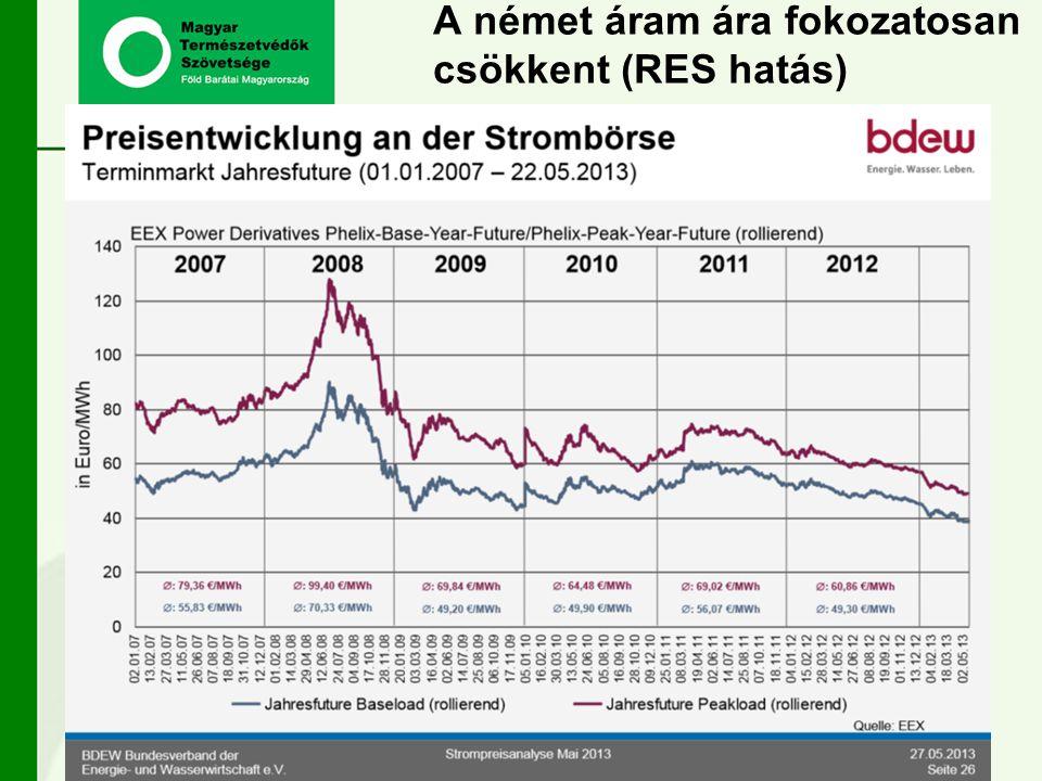 A német áram ára fokozatosan csökkent (RES hatás)