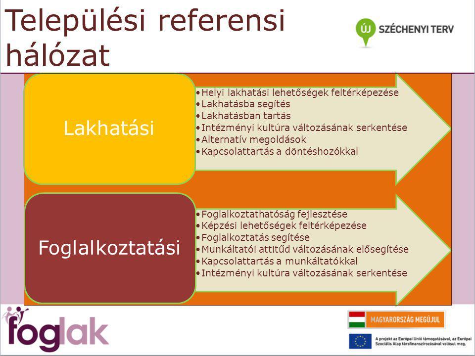 Települési referensi hálózat Helyi lakhatási lehetőségek feltérképezése Lakhatásba segítés Lakhatásban tartás Intézményi kultúra változásának serkentése Alternatív megoldások Kapcsolattartás a döntéshozókkal Lakhatási Foglalkoztathatóság fejlesztése Képzési lehetőségek feltérképezése Foglalkoztatás segítése Munkáltatói attitűd változásának elősegítése Kapcsolattartás a munkáltatókkal Intézményi kultúra változásának serkentése Foglalkoztatási