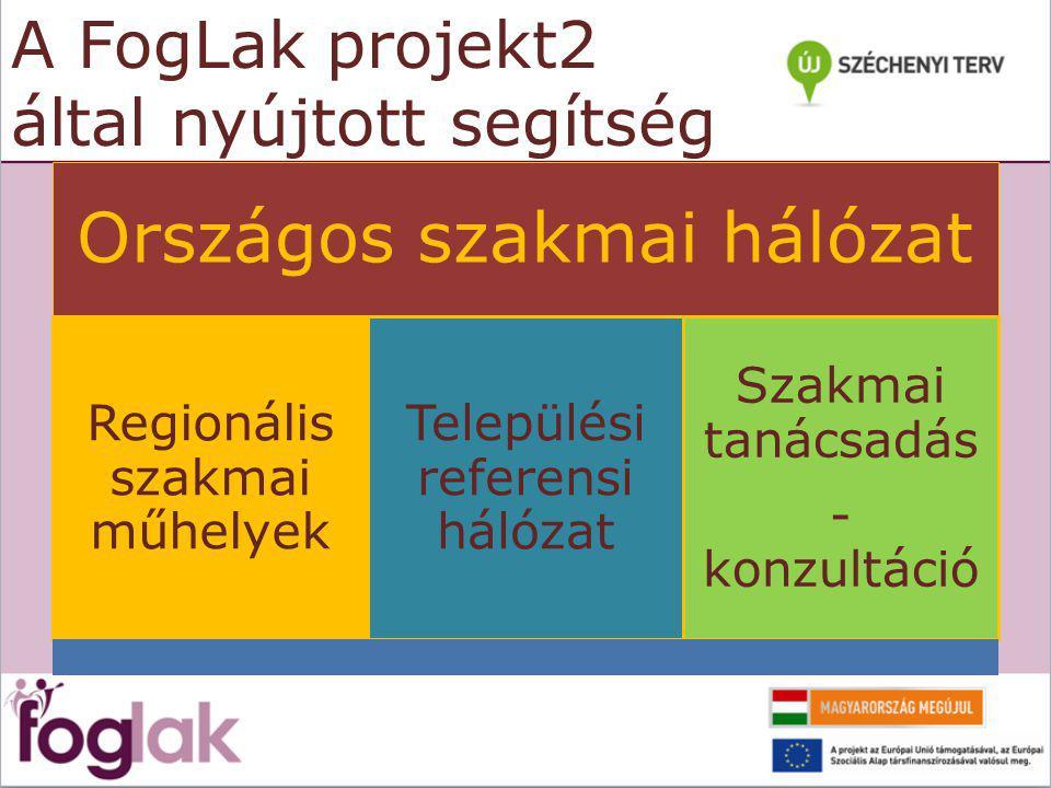 A FogLak projekt2 által nyújtott segítség Országos szakmai hálózat Regionális szakmai műhelyek Települési referensi hálózat Szakmai tanácsadás - konzultáció