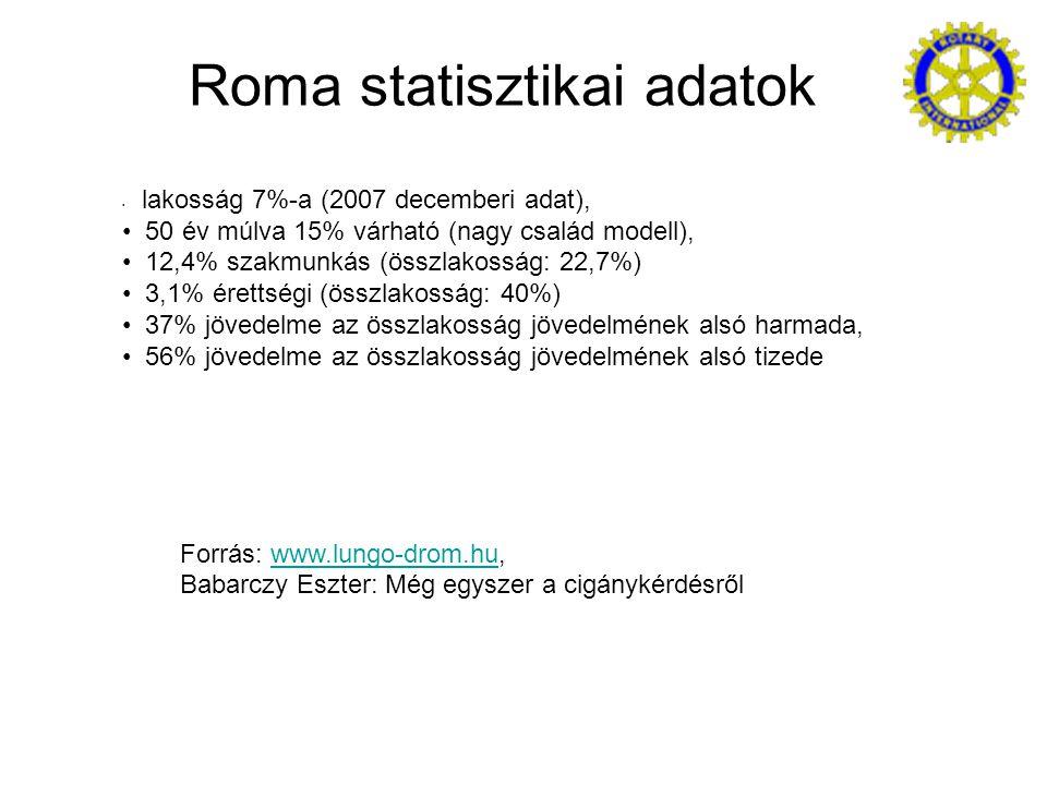 Roma statisztikai adatok lakosság 7%-a (2007 decemberi adat), 50 év múlva 15% várható (nagy család modell), 12,4% szakmunkás (összlakosság: 22,7%) 3,1% érettségi (összlakosság: 40%) 37% jövedelme az összlakosság jövedelmének alsó harmada, 56% jövedelme az összlakosság jövedelmének alsó tizede Forrás: www.lungo-drom.hu,www.lungo-drom.hu Babarczy Eszter: Még egyszer a cigánykérdésről