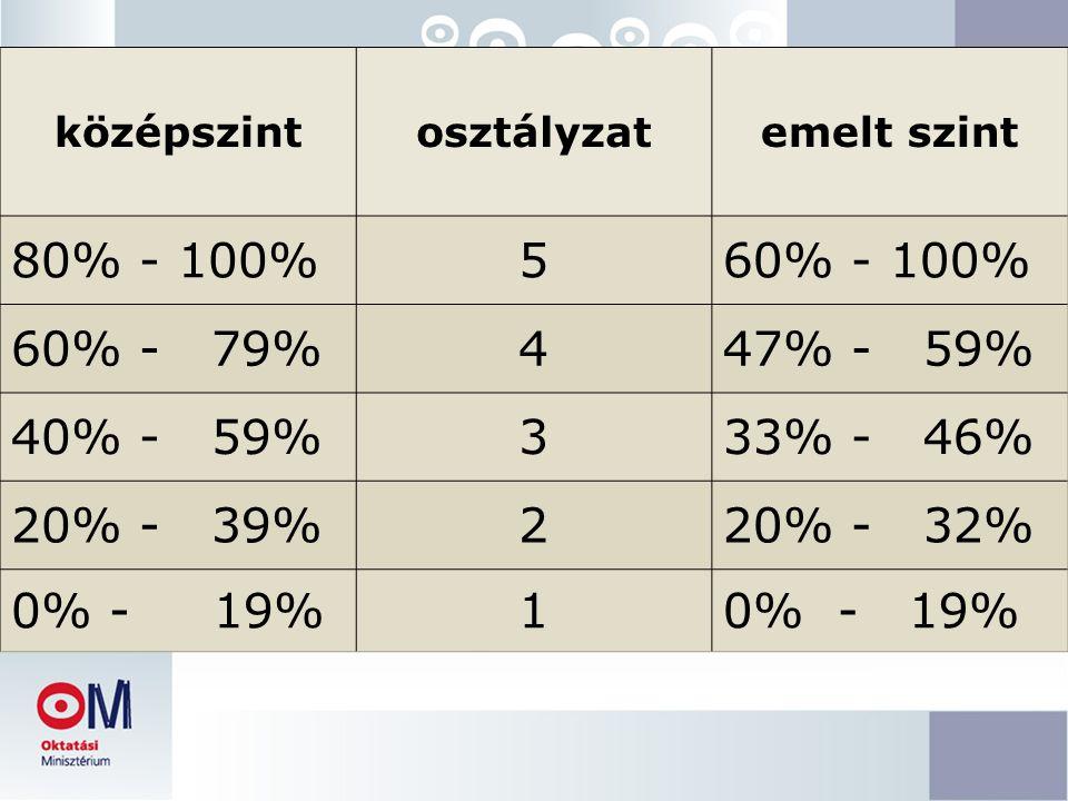 középszintosztályzatemelt szint 80% - 100%560% - 100% 60% - 79%447% - 59% 40% - 59%333% - 46% 20% - 39%220% - 32% 0% - 19%1