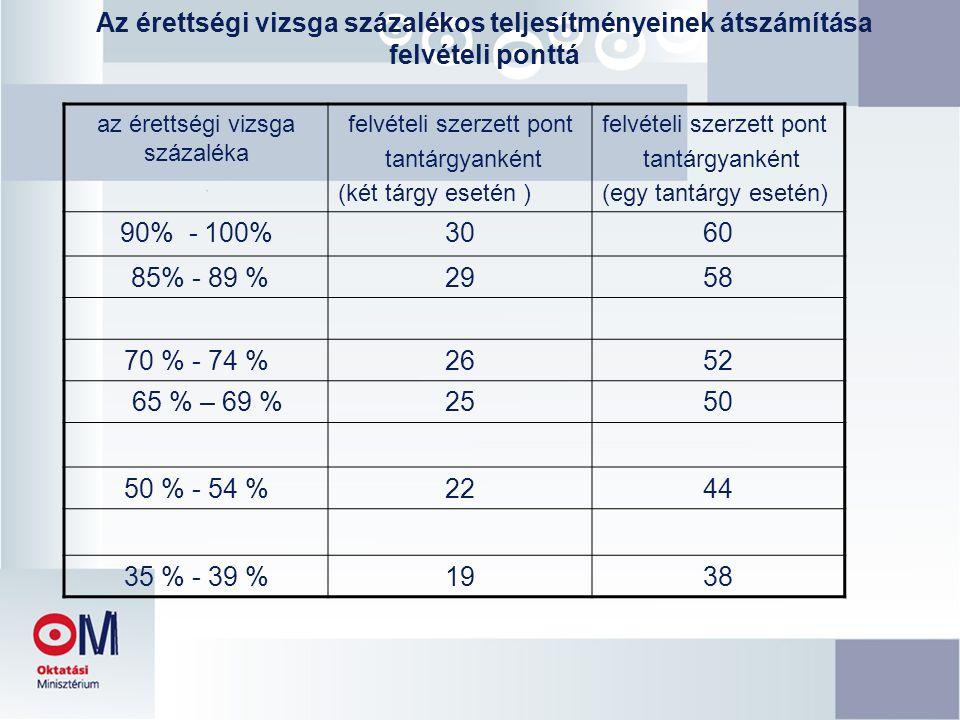 Az érettségi vizsga százalékos teljesítményeinek átszámítása felvételi ponttá az érettségi vizsga százaléka felvételi szerzett pont tantárgyanként (két tárgy esetén ) felvételi szerzett pont tantárgyanként (egy tantárgy esetén) 90% - 100%3060 85% - 89 %2958 70 % - 74 %2652 65 % – 69 %2550 50 % - 54 %2244 35 % - 39 %1938