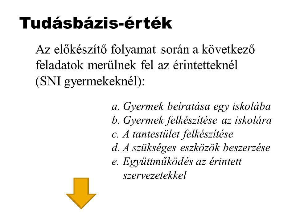 Tudásbázis-érték Az előkészítő folyamat során a következő feladatok merülnek fel az érintetteknél (SNI gyermekeknél): a.Gyermek beíratása egy iskolába