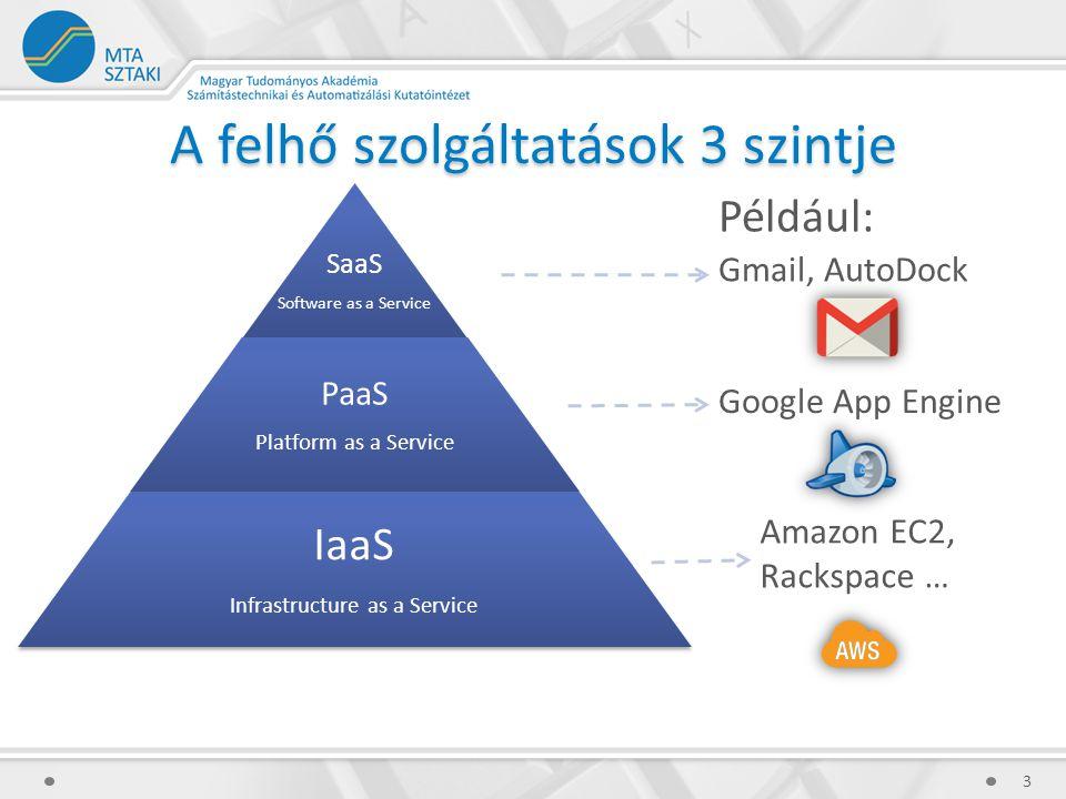 SaaS Software as a Service PaaS Platform as a Service IaaS Infrastructure as a Service A felhő szolgáltatások 3 szintje 3 Gmail, AutoDock Például: Goo