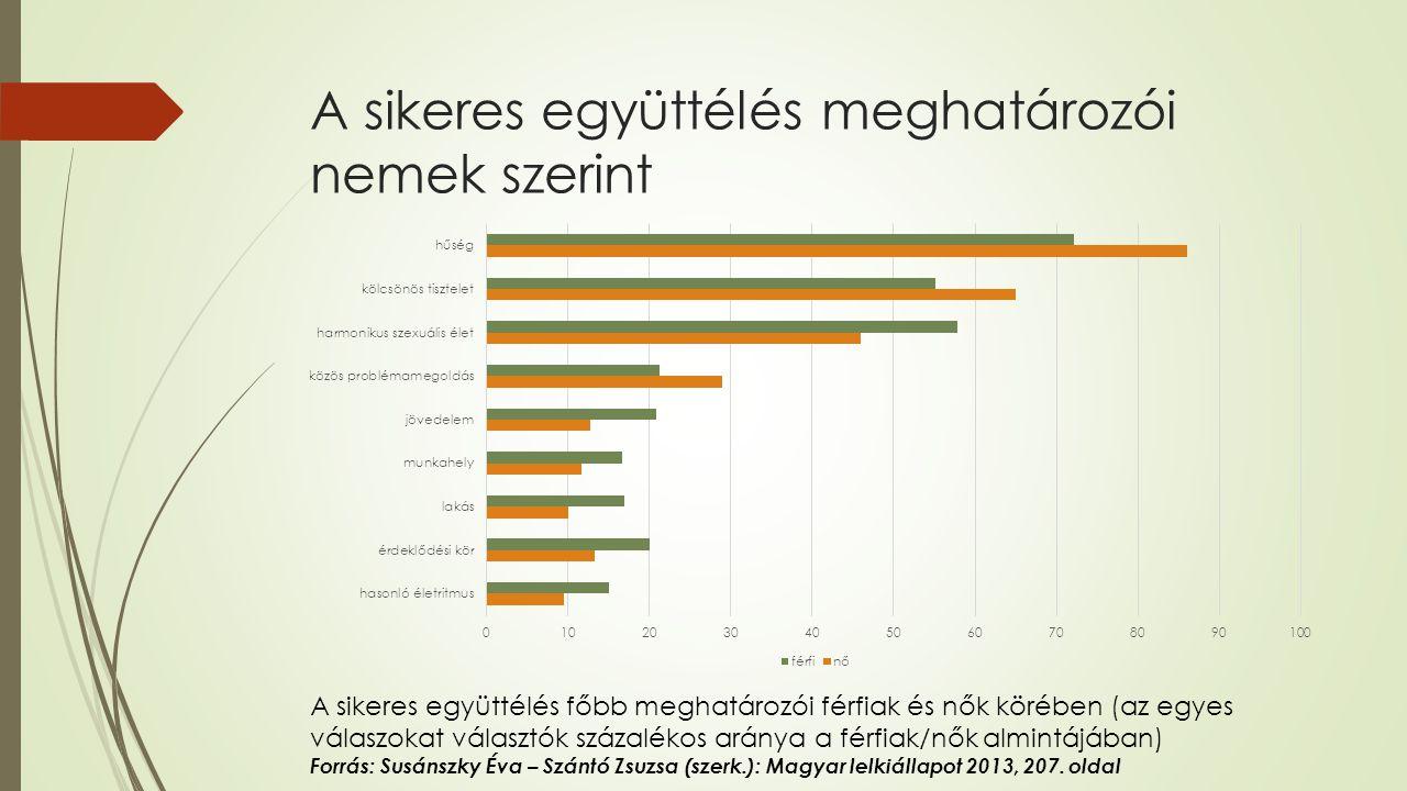 A sikeres együttélés meghatározói nemek szerint A sikeres együttélés főbb meghatározói férfiak és nők körében (az egyes válaszokat választók százalékos aránya a férfiak/nők almintájában) Forrás: Susánszky Éva – Szántó Zsuzsa (szerk.): Magyar lelkiállapot 2013, 207.