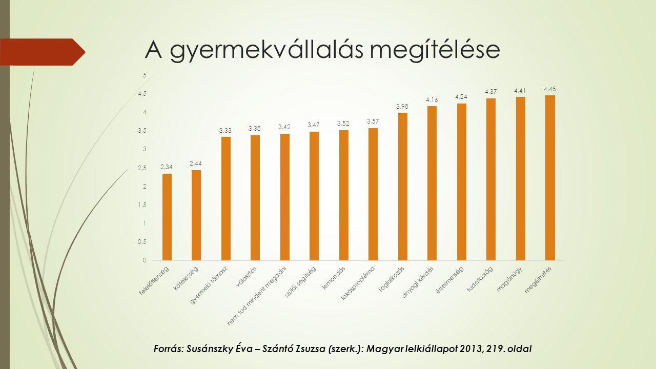 A gyermekvállalás megítélése Forrás: Susánszky Éva – Szántó Zsuzsa (szerk.): Magyar lelkiállapot 2013, 219.