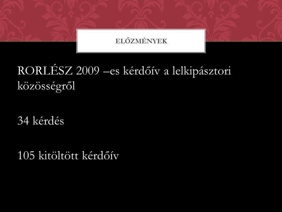 RORLÉSZ 2009 –es kérdőív a lelkipásztori közösségről 34 kérdés 105 kitöltött kérdőív ELŐZMÉNYEK