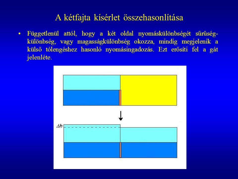 A kétfajta kísérlet összehasonlítása Függetlenül attól, hogy a két oldal nyomáskülönbségét sűrűség- különbség, vagy magasságkülönbség okozza, mindig m