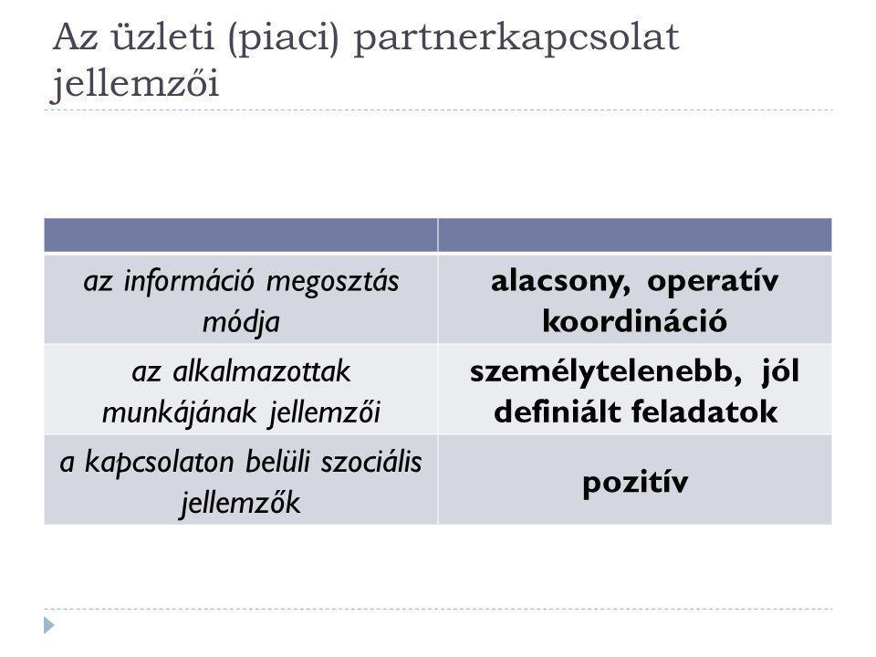 Az üzleti (piaci) partnerkapcsolat jellemzői az információ megosztás módja alacsony, operatív koordináció az alkalmazottak munkájának jellemzői személ