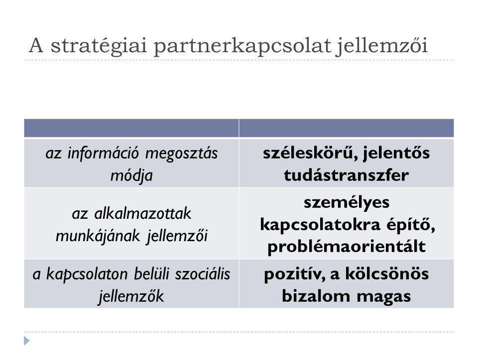 A stratégiai partnerkapcsolat jellemzői az információ megosztás módja széleskörű, jelentős tudástranszfer az alkalmazottak munkájának jellemzői személ