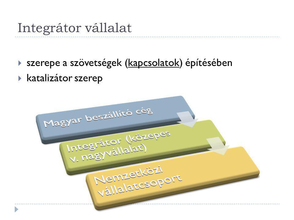 Integrátor vállalat  szerepe a szövetségek (kapcsolatok) építésében  katalizátor szerep
