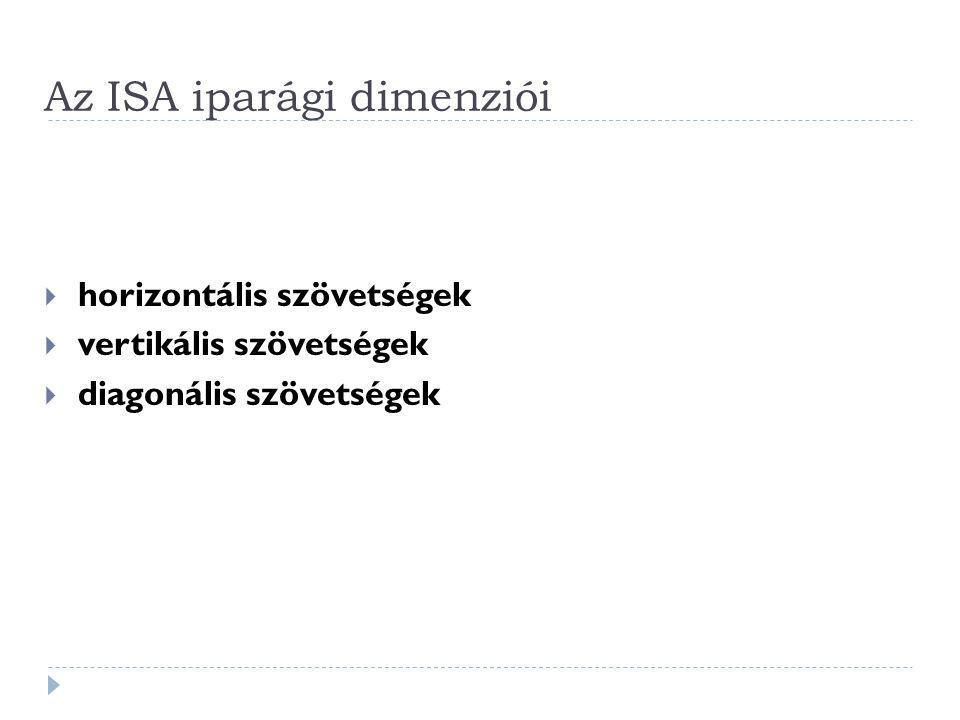 Az ISA iparági dimenziói  horizontális szövetségek  vertikális szövetségek  diagonális szövetségek