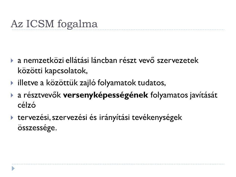 Az ICSM fogalma  a nemzetközi ellátási láncban részt vevő szervezetek közötti kapcsolatok,  illetve a közöttük zajló folyamatok tudatos,  a résztve