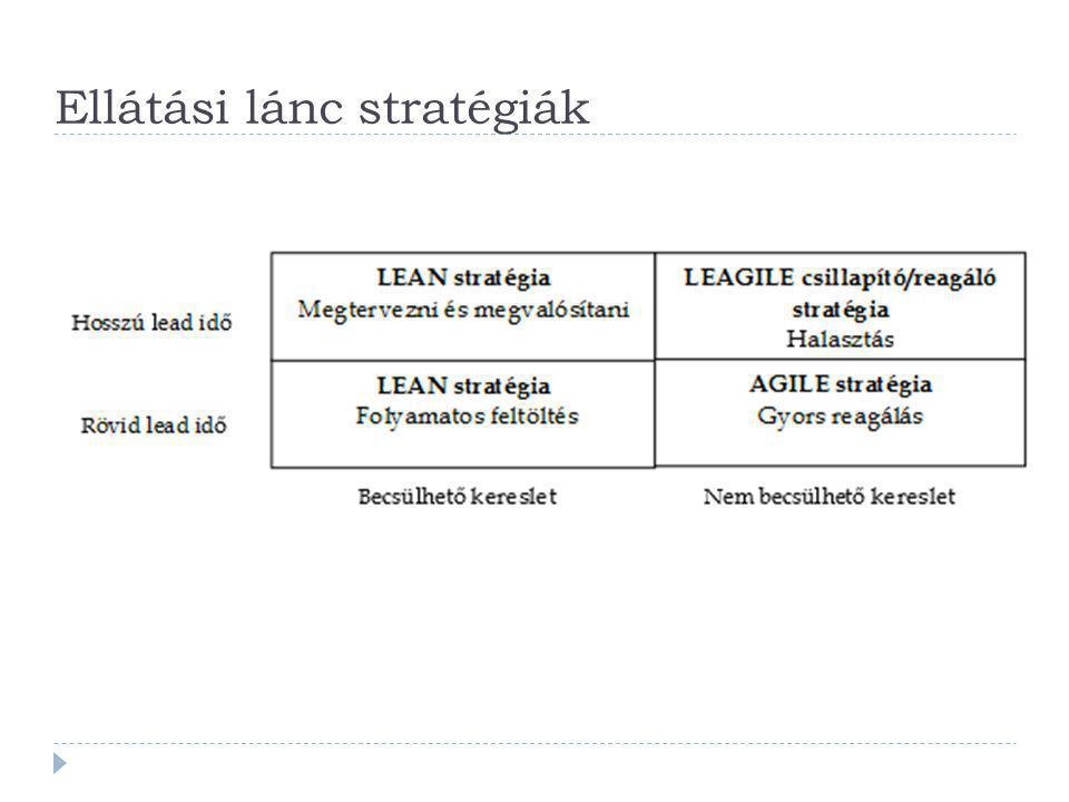 Ellátási lánc stratégiák