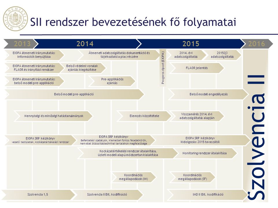 SII rendszer bevezetésének fő folyamatai Szolvencia II 2016201320142015 Koordinációs megállapodások (IM) Koordinációs megállapodások (SF) EIOPA SRP ké