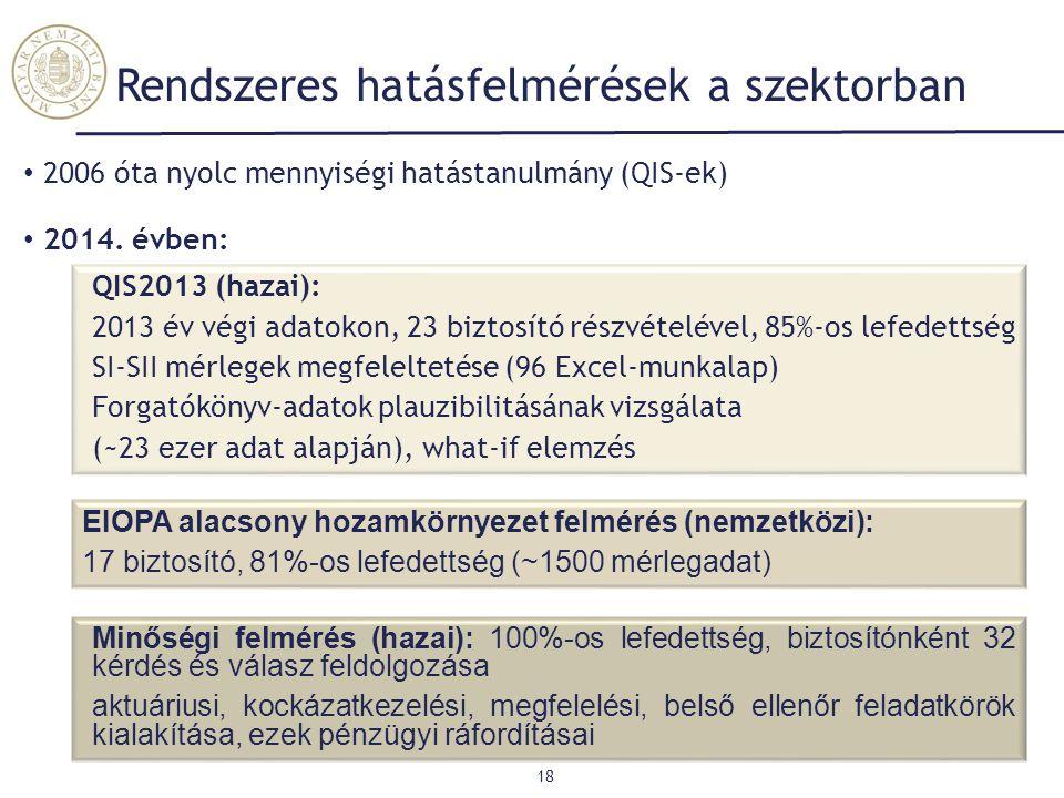Rendszeres hatásfelmérések a szektorban 18 2006 óta nyolc mennyiségi hatástanulmány (QIS-ek) 2014. évben: QIS2013 (hazai): 2013 év végi adatokon, 23 b