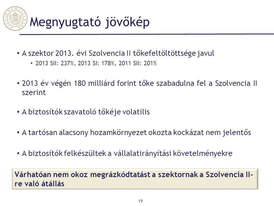 Megnyugtató jövőkép 19 A szektor 2013. évi Szolvencia II tőkefeltöltöttsége javul 2013 SII: 237%, 2013 SI: 178%, 2011 SII: 201% 2013 év végén 180 mill