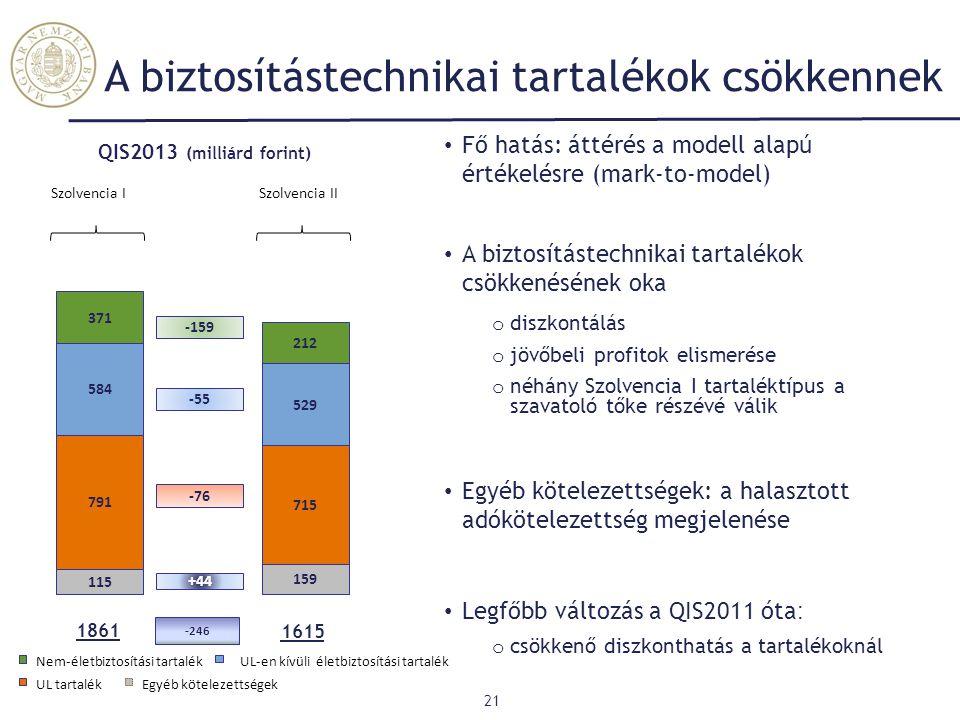 A biztosítástechnikai tartalékok csökkennek 21 Nem-életbiztosítási tartalék UL tartalékEgyéb kötelezettségek UL-en kívüli életbiztosítási tartalék 584
