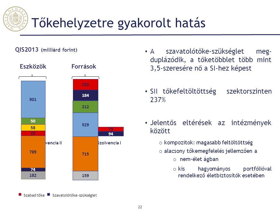 Tőkehelyzetre gyakorolt hatás 22 QIS2013 (milliárd forint) Szavatolótőke-szükségletSzabad tőke 94 73 Szolvencia ISzolvencia II 184 253 A szavatolótőke