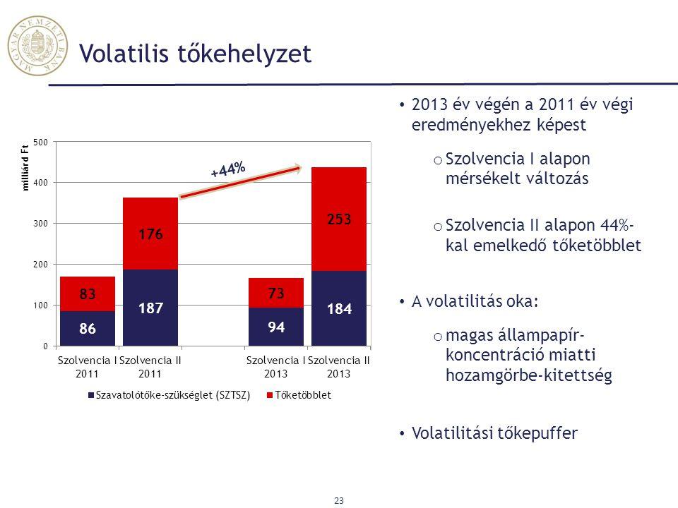 Volatilis tőkehelyzet 23 2013 év végén a 2011 év végi eredményekhez képest o Szolvencia I alapon mérsékelt változás o Szolvencia II alapon 44%- kal em