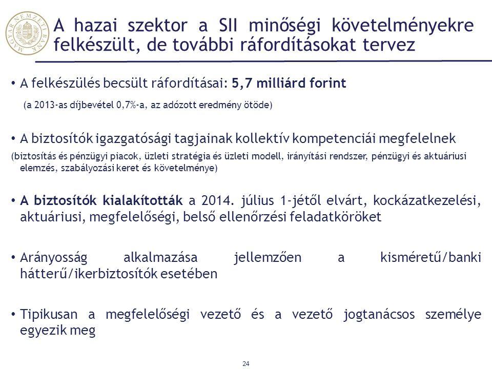 24 A hazai szektor a SII minőségi követelményekre felkészült, de további ráfordításokat tervez A felkészülés becsült ráfordításai: 5,7 milliárd forint