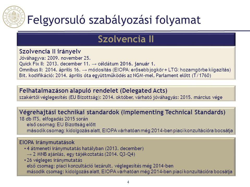 Felgyorsuló szabályozási folyamat 4 Szolvencia II irányelv Jóváhagyva: 2009. november 25. Quick Fix II: 2013. december 11. → céldátum 2016. január 1.
