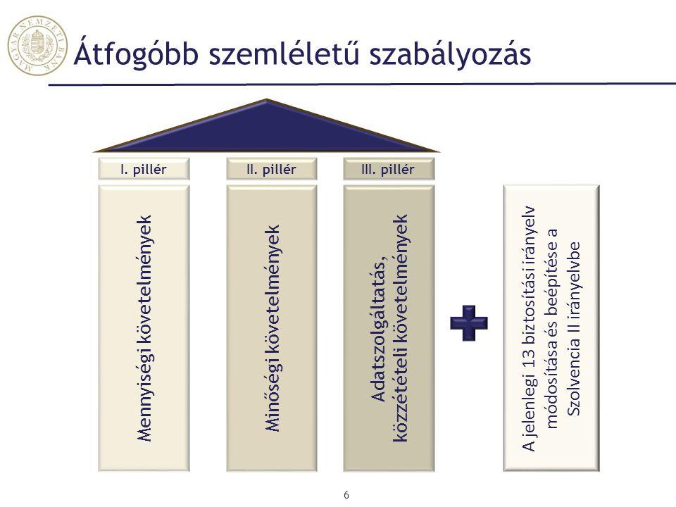 Átfogóbb szemléletű szabályozás 6 Mennyiségi követelmények Minőségi követelmények Adatszolgáltatás, közzétételi követelmények I. pillérII. pillérIII.