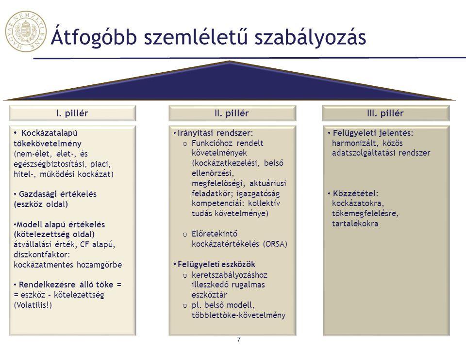 Átfogóbb szemléletű szabályozás 7 Kockázatalapú tőkekövetelmény (nem-élet, élet-, és egészségbiztosítási, piaci, hitel-, működési kockázat) Gazdasági